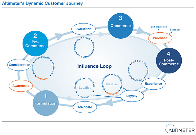 The Dynamic Customer Journey