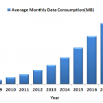Remember Pac-Man? Growing Mobile Data Consumption is Like That