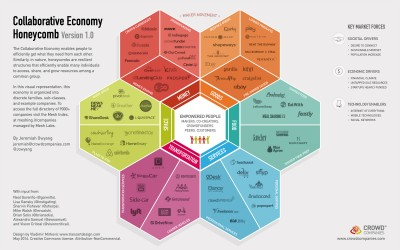 More Disruption Points to the Collaborative Economy